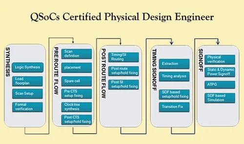 Qsocs Certified Physical Design Engineer Qcpde Qsocs Vlsi Training Institute Bengaluru Id 19337752891