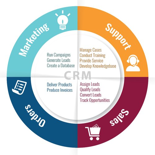 customer relationship management tools,