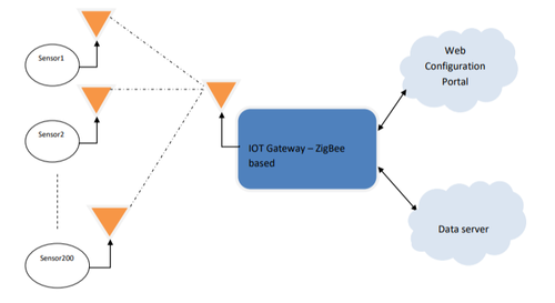 Zigbee Ethernet Gateway with End to End IOT Solution(Cloud Server)