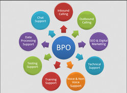Outsourcing Customer Support Content Management Services