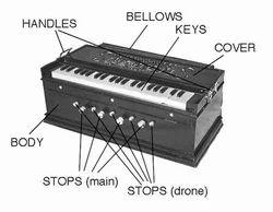 Harmonium Classes