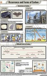 Occurrence & Forms of Carbon  For Chemistry Chart