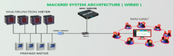 Wired Energy Management System