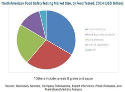 Pathogens in Food Testing Services