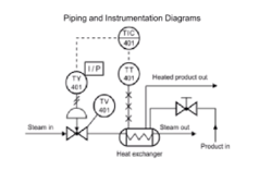 Piping & Instrumentation Diagrams
