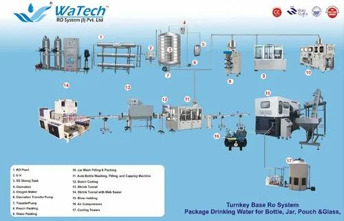 Packaged Drinking Mineral Water Plant - Packaged Drinking