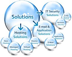 IT Support & Solution Services in Pan India