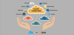 Cloud Computing Integration Service