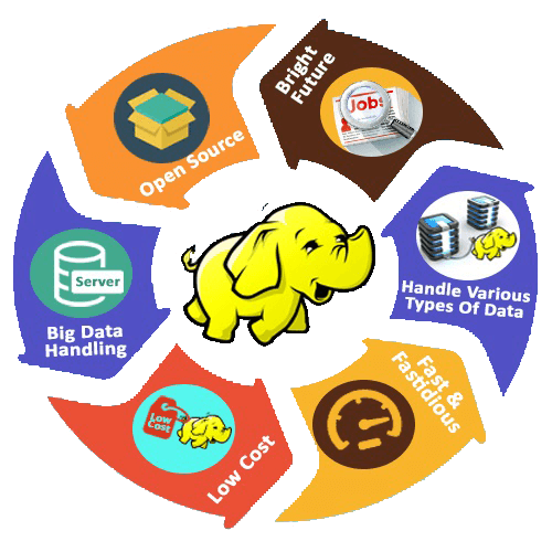 Image result for big data and hadoop