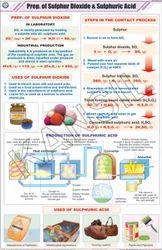 Prep. Of Sulphur Dioxide & Sulphuric Acid For Chemistry Chart