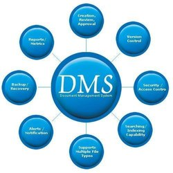 ISO9001 Document Management System Services