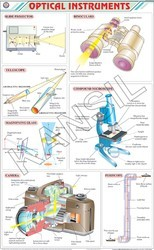 Optical Instruments For Physics Chart