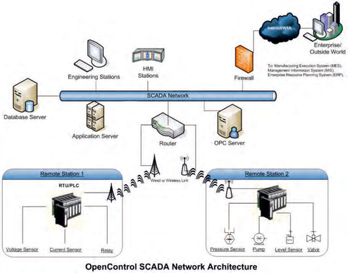 Industrial Data Acquisition And Control System Opc