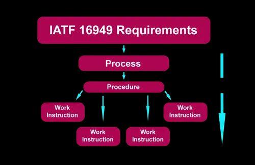 IATF 16949 Certification Process Procedure