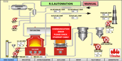 Thrmopack Boiler Automation Or Thermal Oil Boiler Automation