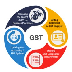 Accnu GST Billing Software
