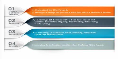 Volume Hiring Process System, करियर काउंसलिंग