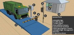 Weigh Bridge Automatic System