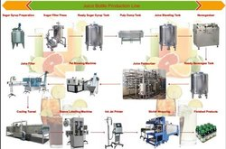 Automatic Apple Juice Plant, 30 - 40 - 60 Bpm