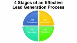 Leads Generation Process, in Pan India, Digital Marketing