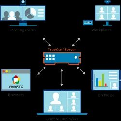 TrueConf Collaboration Solution, For Video Conferencing, Pan India
