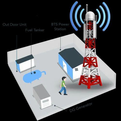 IoT Based Remote Telecom Tower Monitoring System Solution, रिमोट मॉनिटरिंग  सिस्टम, रिमोट मॉनिटरिंग प्रणाली - Techuva, Hyderabad   ID: 20352632512