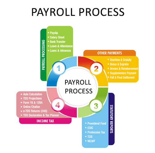 Hr payroll in koramangala bengaluru id 18374935748 hr payroll thecheapjerseys Image collections